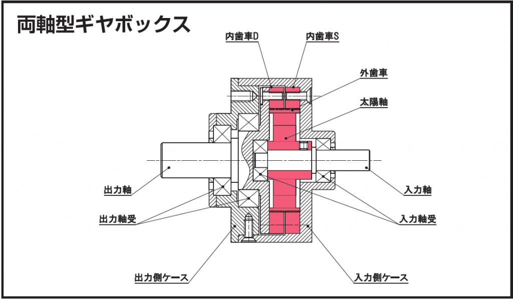 組込み例_両軸型ギアボックス